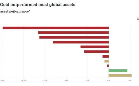 世界黄金协会:黄金把比特币狠狠教训了一番