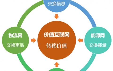 价值互联网与区块链:四位一体的新型网络