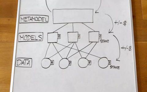基于区块链技术的机器学习市场