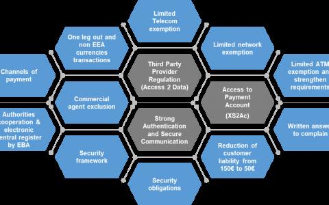 全球银行业迈向数字化,数字身份将为开放式银行带来怎样的革新?