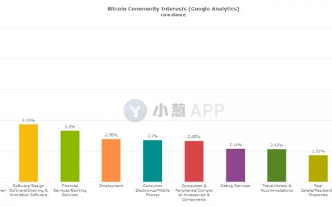 近半的比特币用户都是千禧一代?谷歌描绘了比特币投资者画像