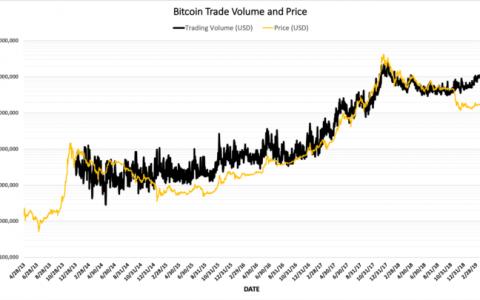 比特币交易量近一年首次突破110亿美元