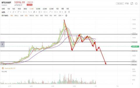 行情分析:风向突变,比特币短期恐以下跌为主旋律