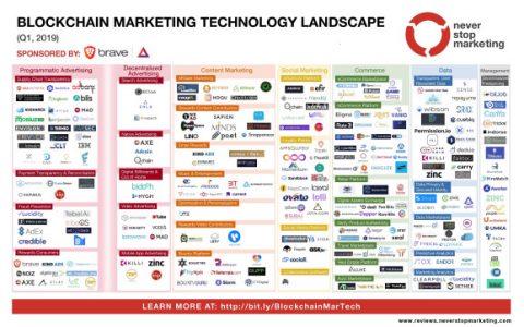 区块链营销科技行业发展迅猛 18个月内公司数量增长12倍