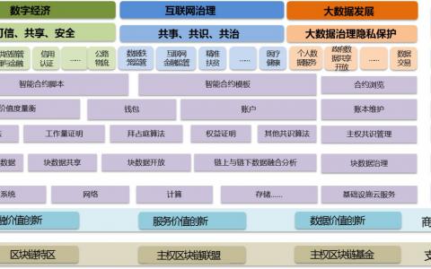 赋能实体经济:区块链产业化必由之路