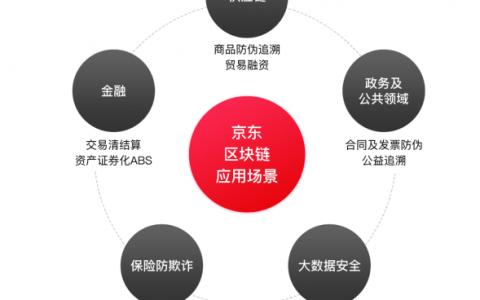 """京东金融改名:""""去金融化""""的转型之路"""