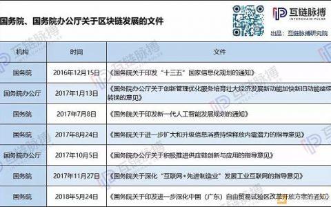 运用区块链 部委们在行动 ——中国各部委区块链实践全图谱