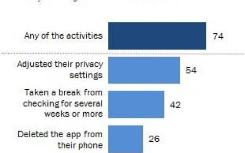 对话LinkedIn联合创始人:如何用区块链技术颠覆社交网络