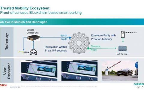 西门子探索区块链在汽车共享领域的潜力