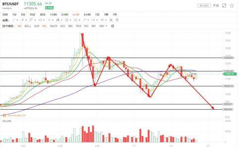 行情分析:若Libra成功被叫停,将会对市场产生不小的冲击
