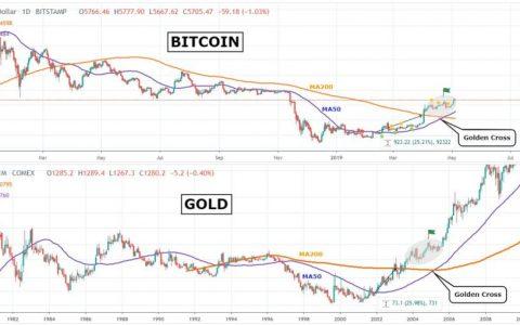 如果比特币(BTC)继续反映历史金价走势,则可能进一步反弹