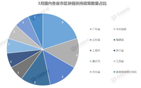区块链政策3月报:广州集中发布扶持政策 要打造区块链产业城?