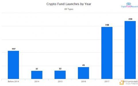 2018年推出的20%的对冲基金是加密基金