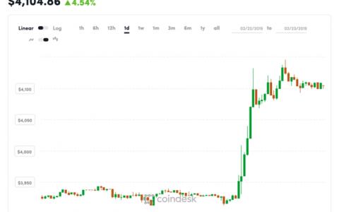 4100美元以上:比特币的价格跳升至两个月高位