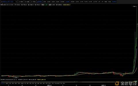 USDT生死传闻搅动市场,比特币价格飞涨