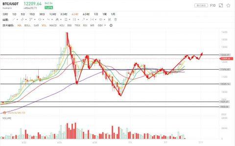 行情分析:降息预期降温,股市走弱,避险行情又来了