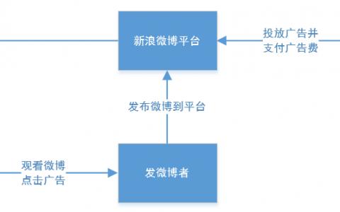 区块链应用:去中心化微博平台构想