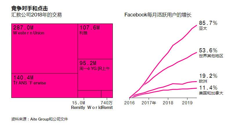 彭博社:Libra需要Facebook用户帮助突破全球714亿美元的支付市场