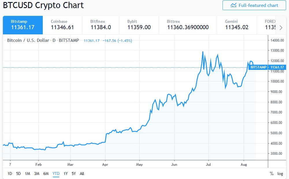Screenshot_2019-08-12-BTCUSD-—-Bitcoin-Chart-and-Price-—-TradingView