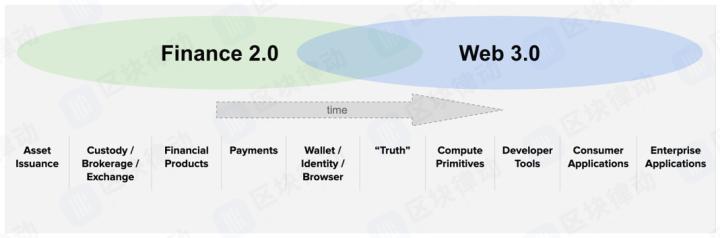 什么是Web 3.0?