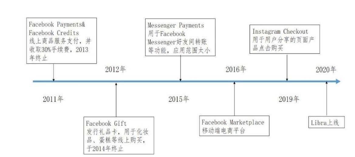 焦点分析 | Facebook发币求生,却挖出一个监管大坑