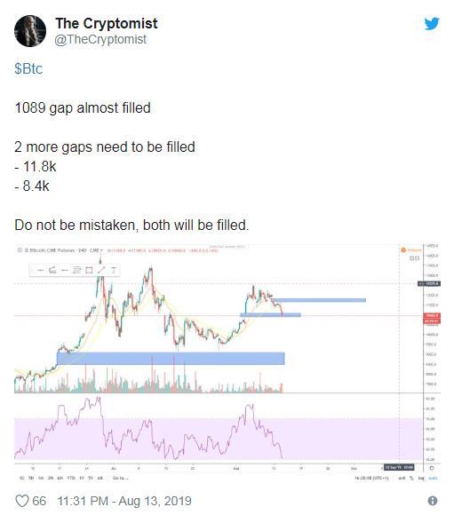 比特币跌破11000美元,分析师预测CME期货差价将下跌30%