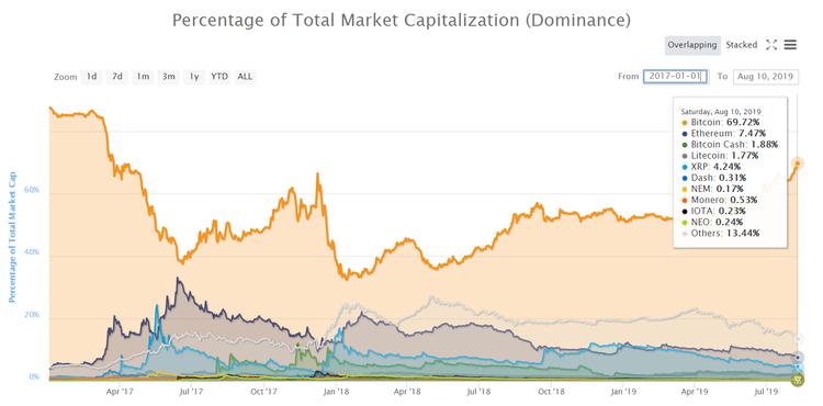 竞争币持续被吸血,比特币市值占比达近70%