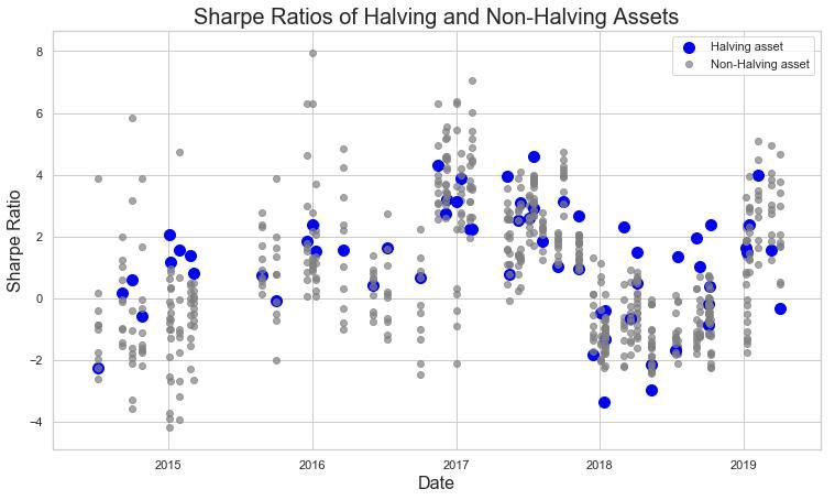 研究:减半本身并不会推动比特币上涨,原因更可能是投机的抬头