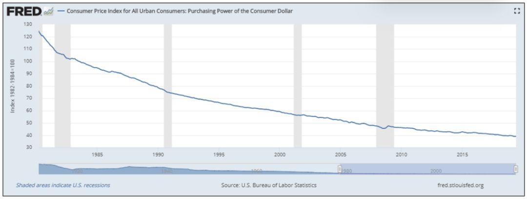 比特币的波动性如此大 | 价值储存的逻辑是什么?