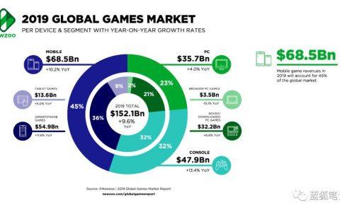 一文解析区块链游戏对玩家与开发者的好处