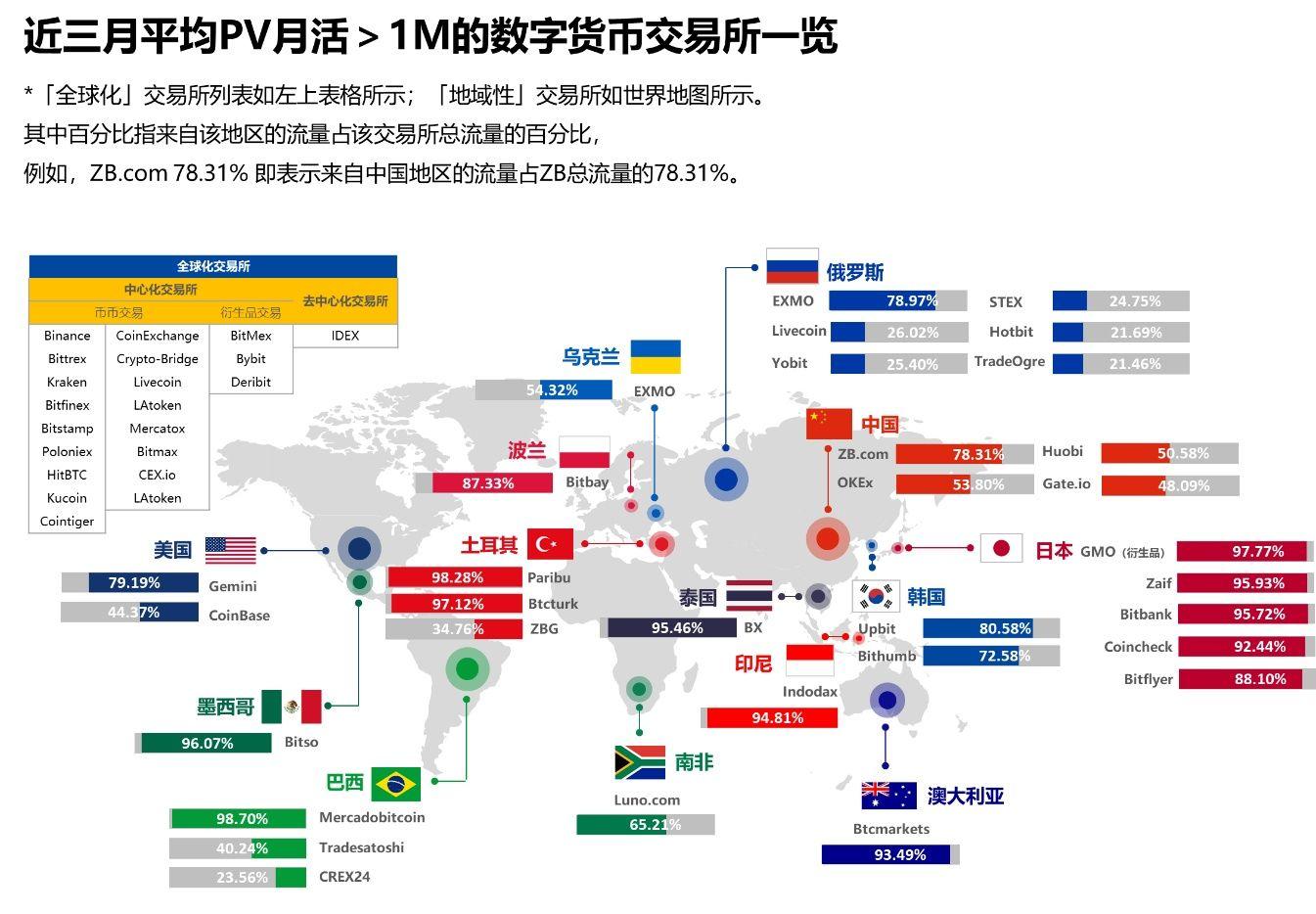 全球数字货币市场活跃度现状