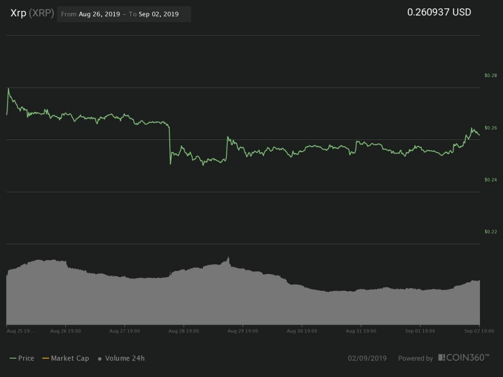 随着比特币价格达到10400美元,大多数加密货币呈现上涨趋势