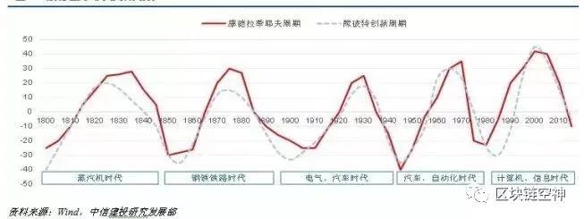 行情分析:全球开启负利率放水,迎接数字资产新时代