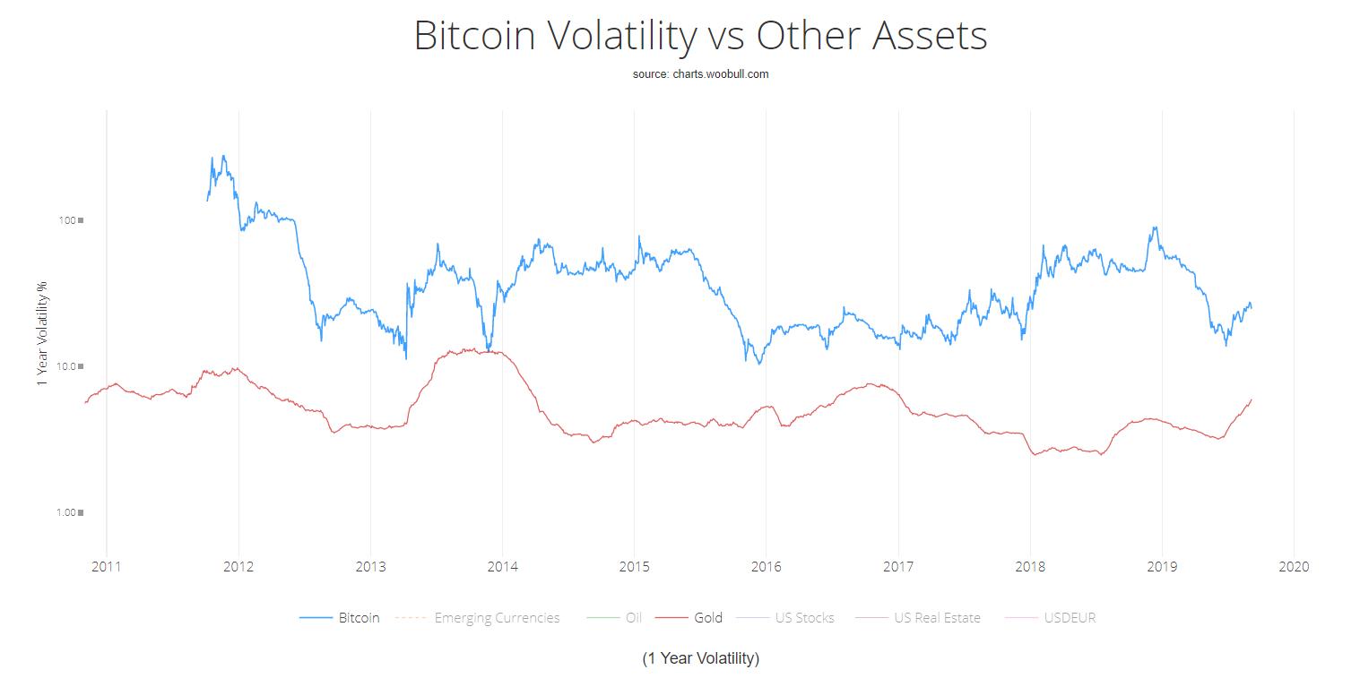 bitcoin-vs-gold-volatility-woonomics