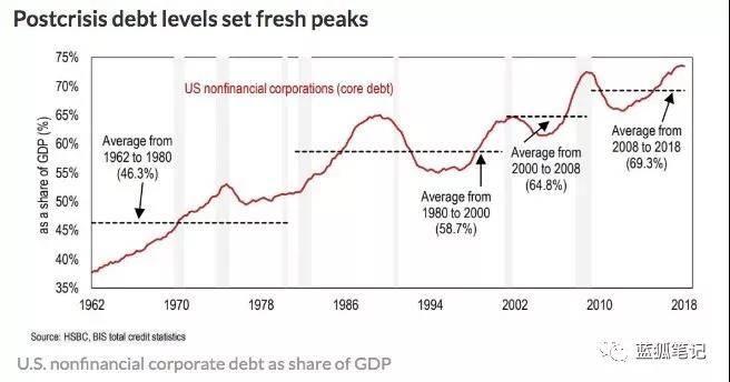 观点:企业信贷若出现危机,2%的资金可能流向比特币