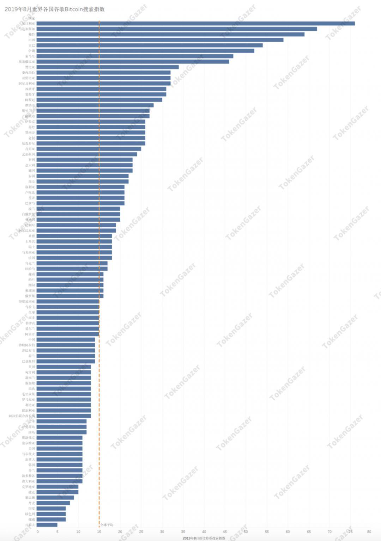 """搜索指数:比特币可能只是一种""""相对的避险资产"""""""