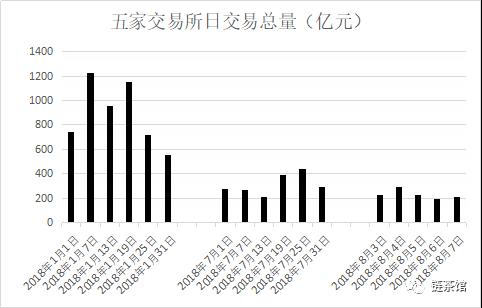 币圈已经没有韭菜:二级市场交易量严重萎缩,半年下跌超70%