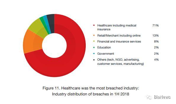 区块链硬件环境安全报告:医疗行业被入侵最多