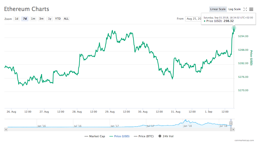 几乎所有排名前100的加密货币都呈上升趋势,狗狗币的价格飙升超过40%