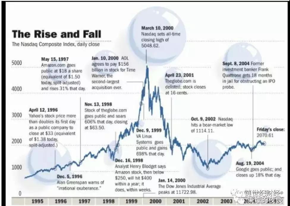 区块链和金融的互相救赎
