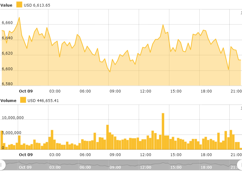 市场横盘交易,比特币今早触底6600美元