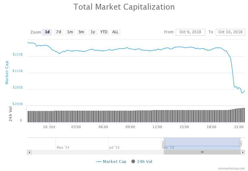加密货币市场大幅下挫,比特币跌破6300美元