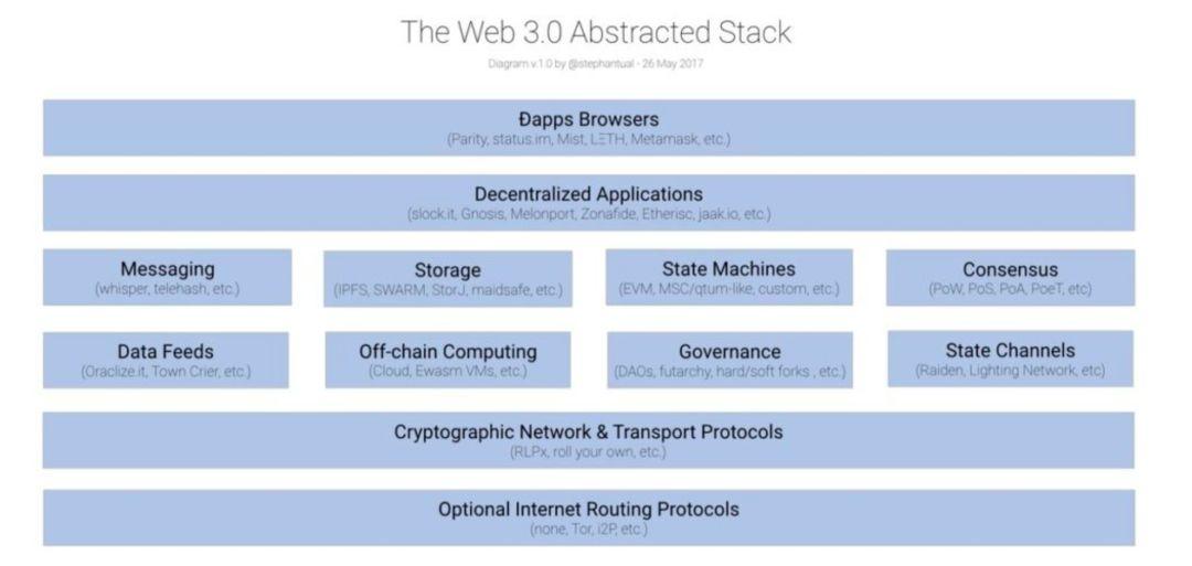 区块链:下一代互联网的急先锋