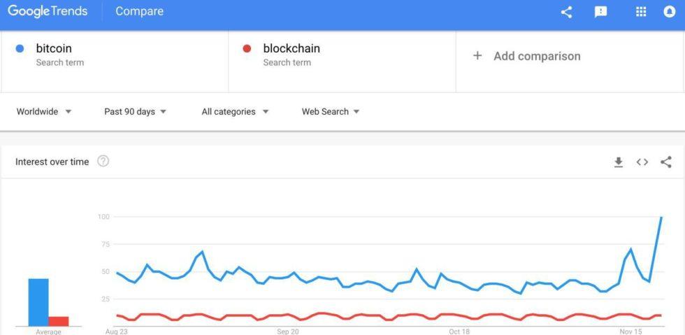 谷歌趋势:人们对比特币的兴趣创半年内最高点