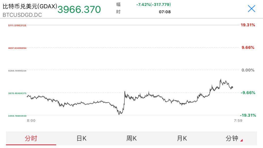 恐怖!一天之内比特币跌破3500美元,官媒发声直指泡沫