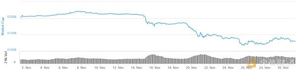 区块链二级市场报告:急跌反弹收金针 跌势趋缓稳人心