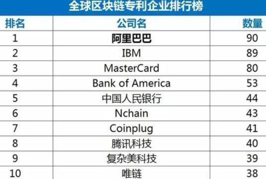 年度盘点:2018年中国科技巨头的区块链战争