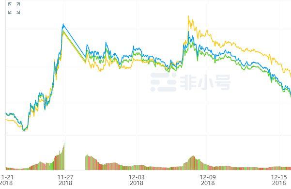 一夜暴涨60%,BCH发起绝地反击!