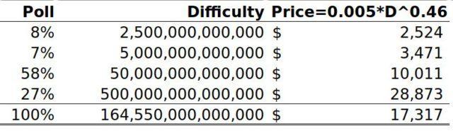 两年后,BTC价格可能到17317美元?