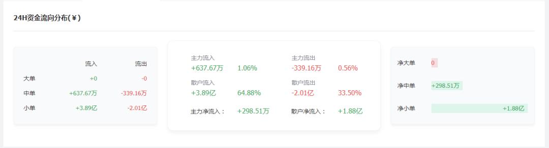 透过恐惧指数看市场情绪:币市进入整理期